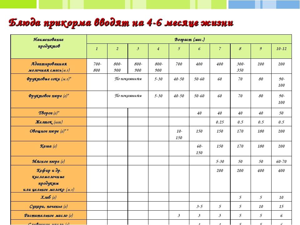 Таблица прикорма картинки