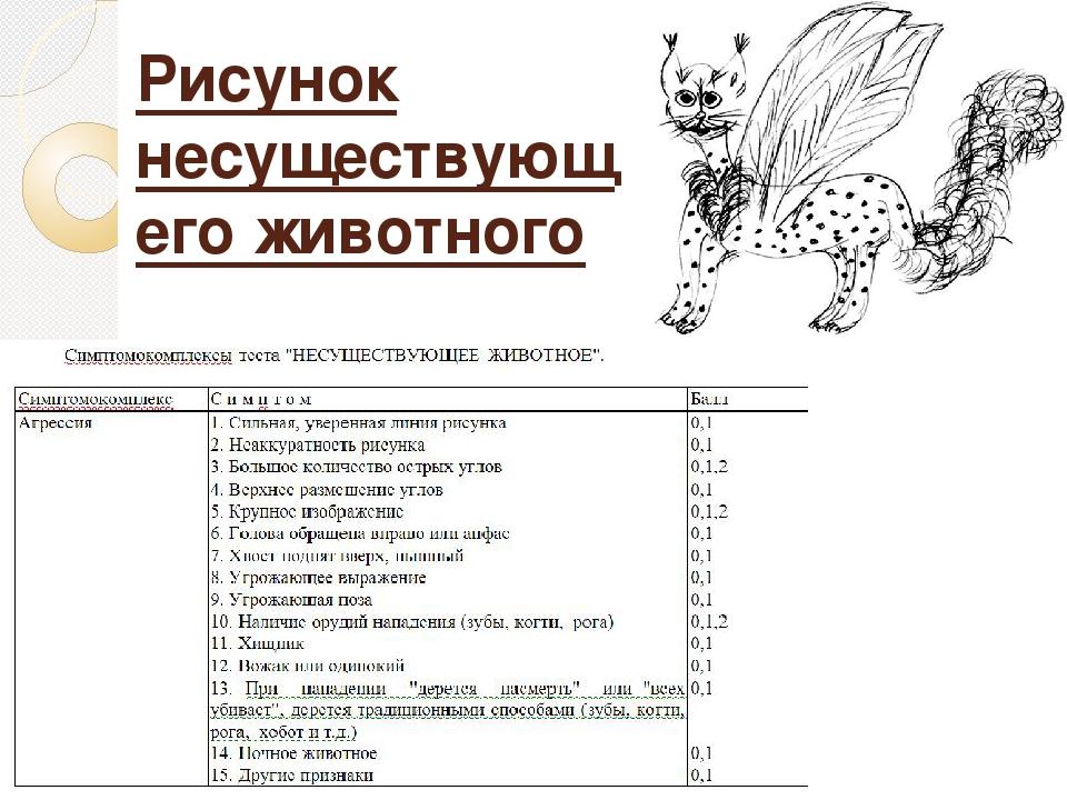 психологические тесты рисунок животного значения фото