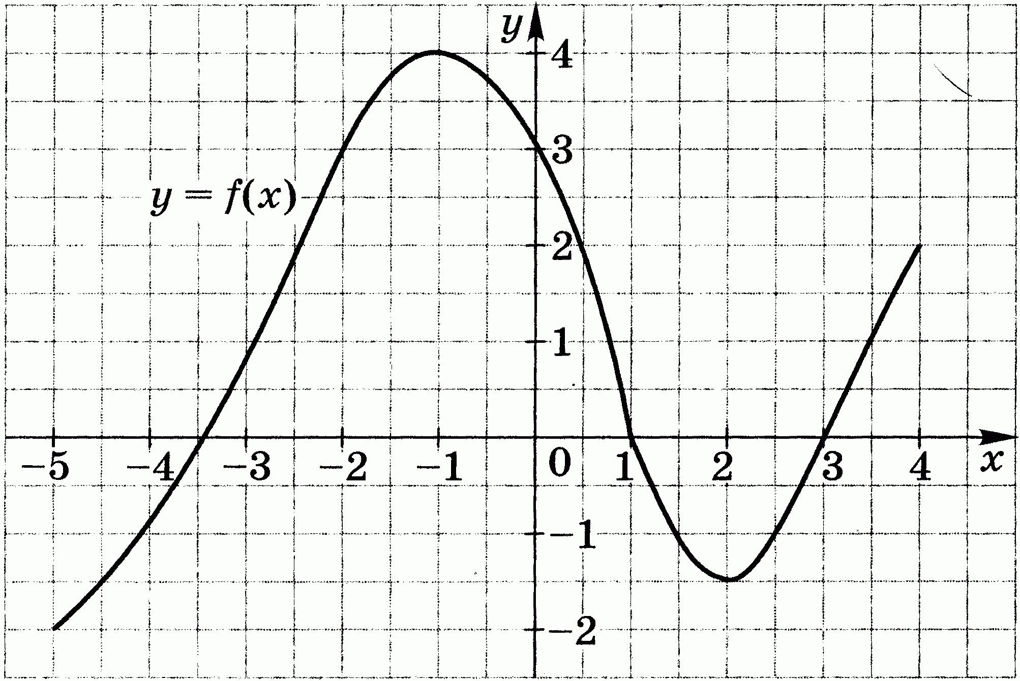 Контрольная работа по математике по теме Функции и их свойства  hello html 58e18aae png