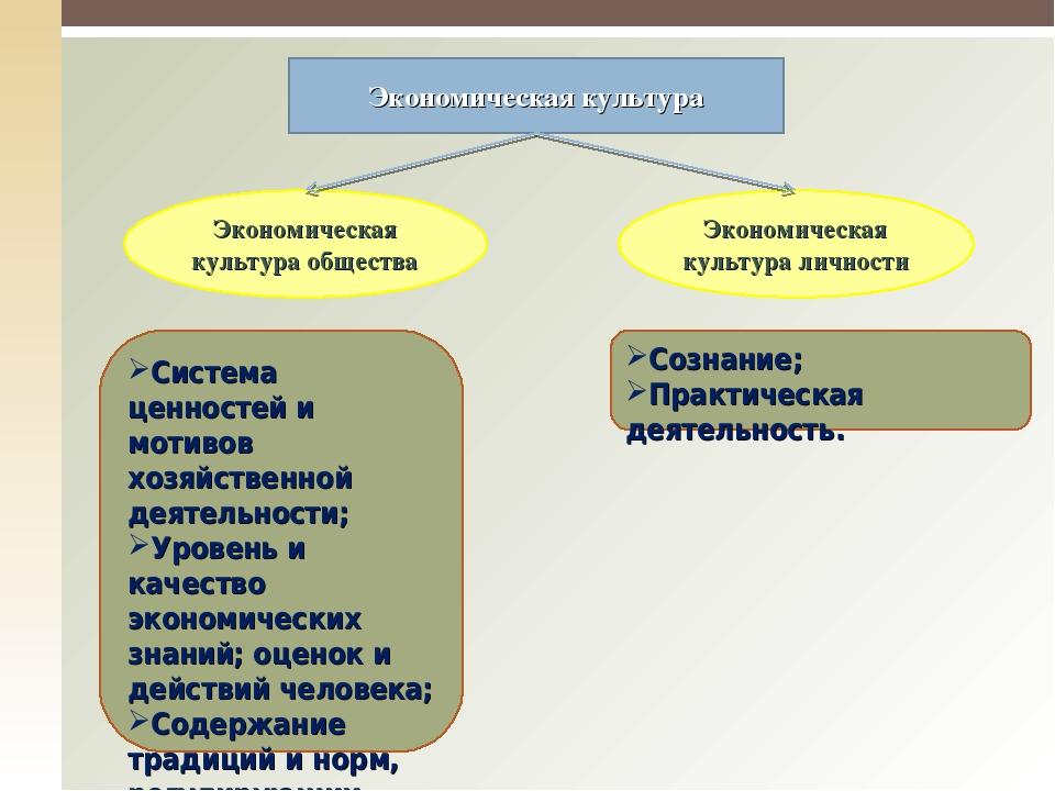 Экономическая культура Экономическая культура общества Экономическая культура...