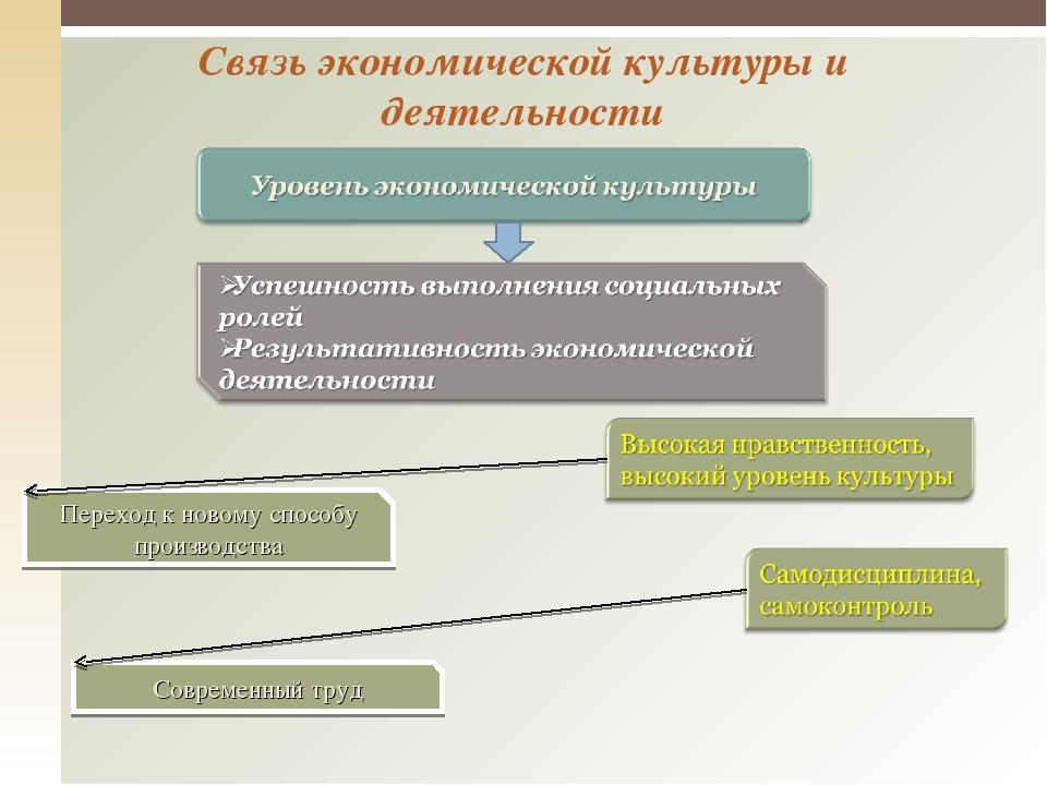 Связь экономической культуры и деятельности Переход к новому способу производ...