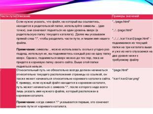 Части пути Описание Примеры значений ../ Если нужно указать, что файл, на кот