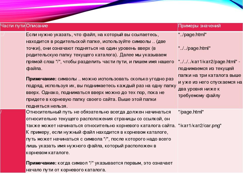 Части пути Описание Примеры значений ../ Если нужно указать, что файл, на кот...
