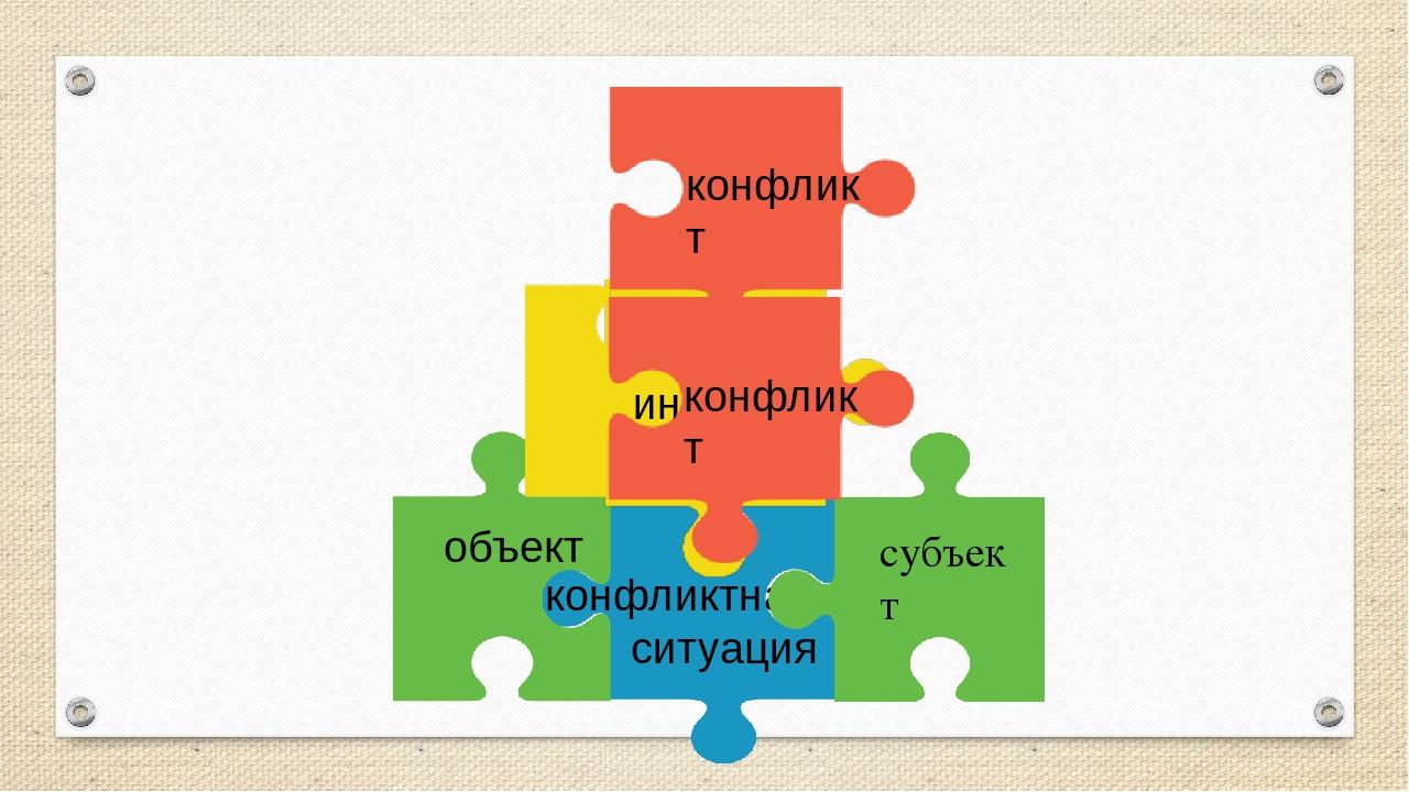 субъект конфликтная ситуация объект инцидент конфликт конфликт
