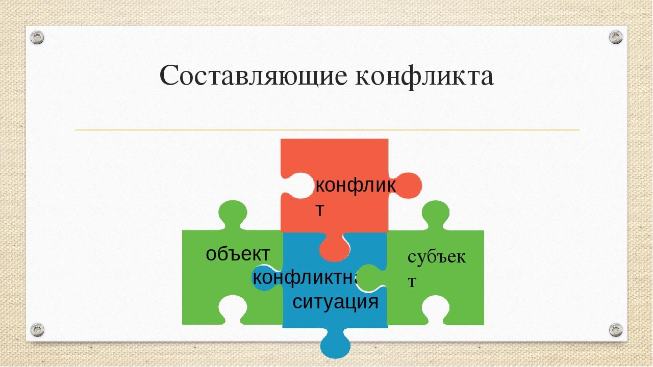 субъект Составляющие конфликта конфликтная ситуация объект конфликт