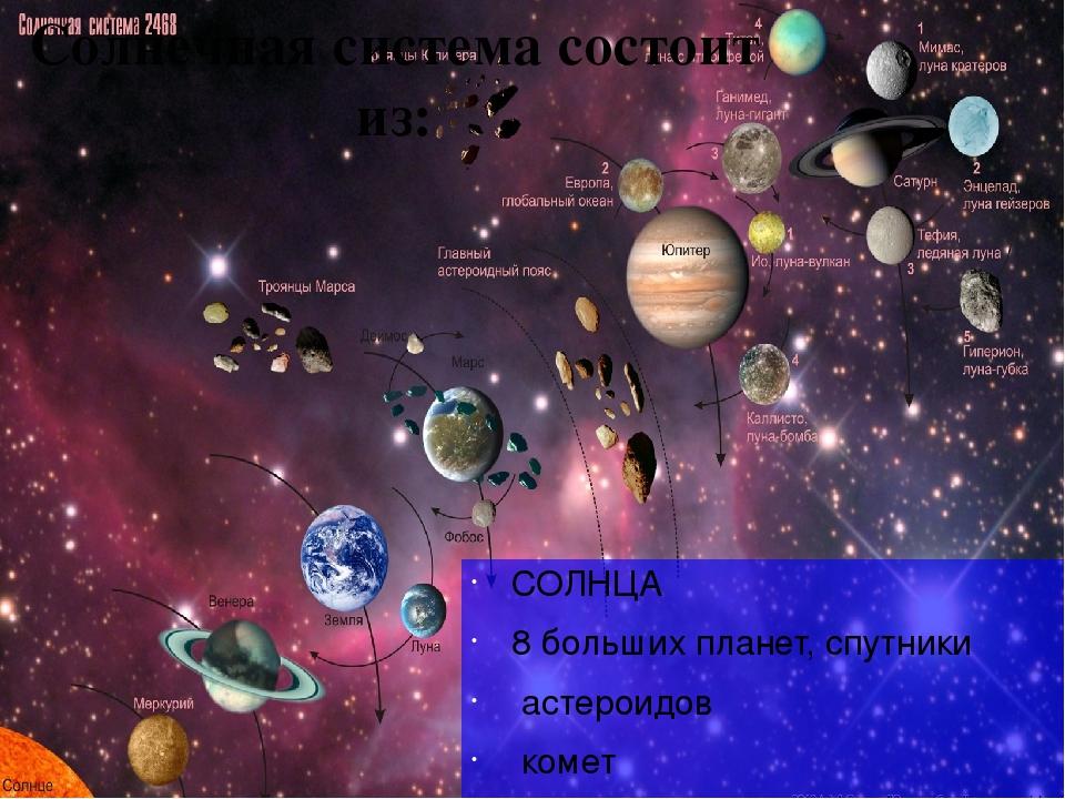 Картинки планет солнечной системы и их спутников