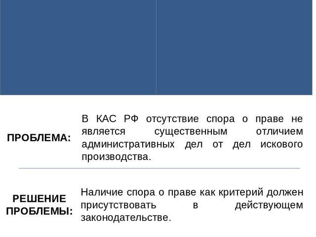 Презентация Анализ судебной практики при разрешении споров с  В КАС РФ отсутствие спора о праве не является существенным отличием администр