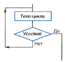 Контрольная работа по теме Основы алгоритмизации для класса  hello html 4f137f1 png