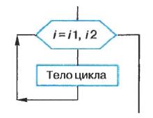 Контрольная работа по теме Основы алгоритмизации для класса  hello html m6e6e336 png