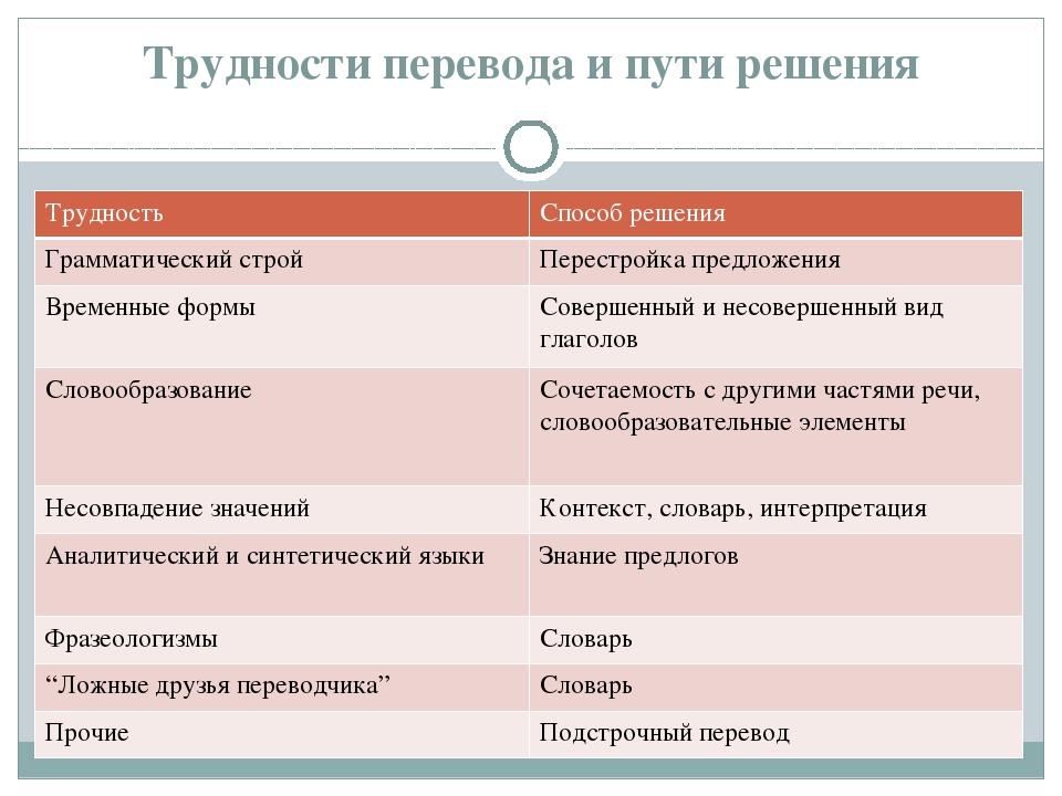Проблемы перевода картинки