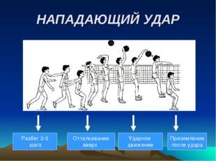 НАПАДАЮЩИЙ УДАР Разбег 2-3 шага Отталкивание вверх Ударное движение Приземлен