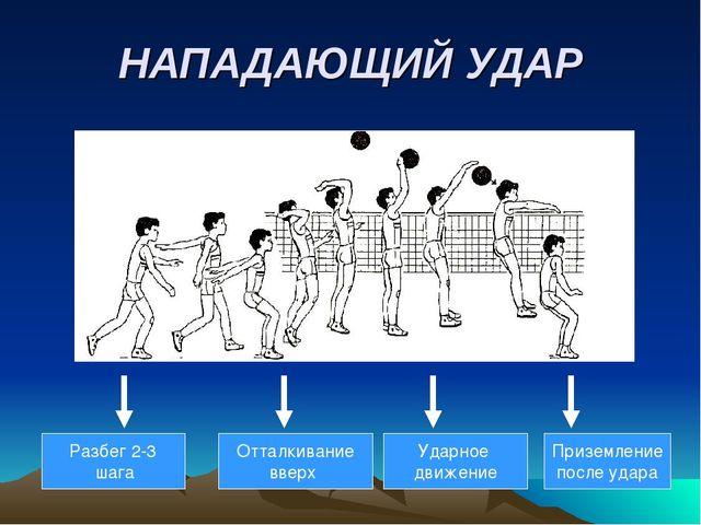 НАПАДАЮЩИЙ УДАР Разбег 2-3 шага Отталкивание вверх Ударное движение Приземлен...
