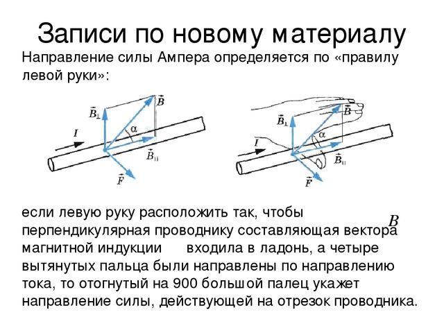 Записи по новому материалу Направление силы Ампера определяется по «правилу л...