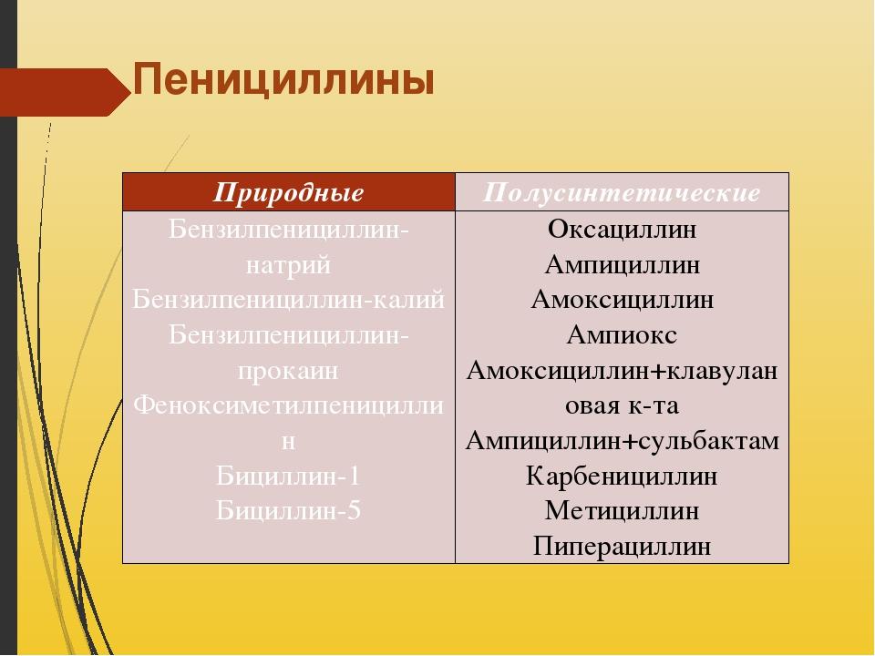 Пенициллины Природные Полусинтетические Бензилпенициллин-натрий Бензилпеницил...