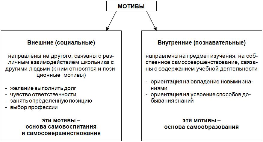 Реферат структура учебной деятельности 7191