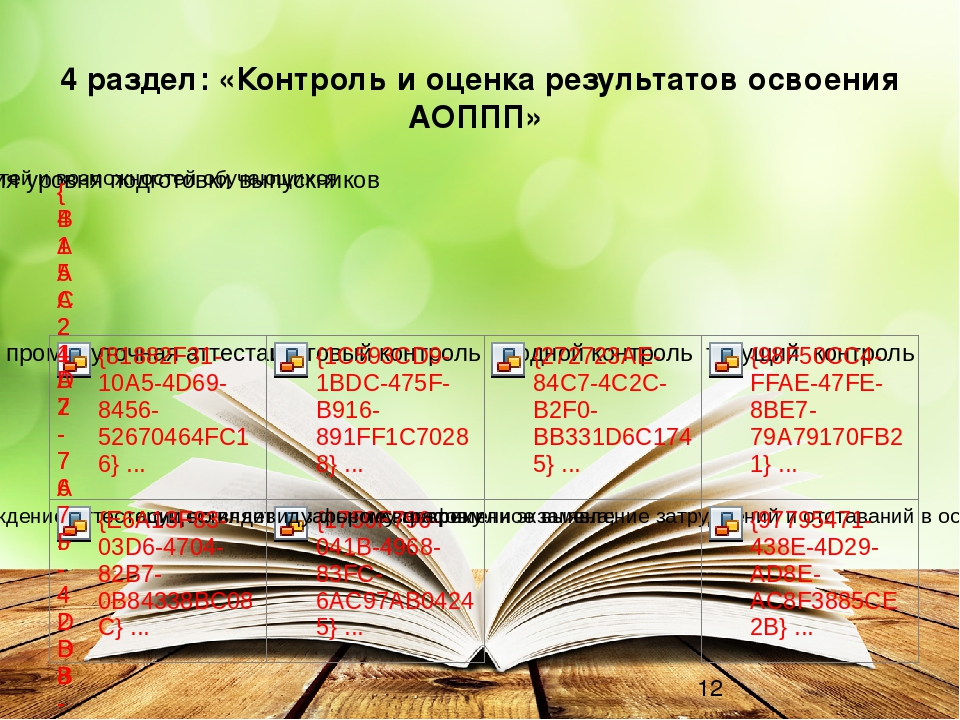 4 раздел: «Контроль и оценка результатов освоения АОППП»