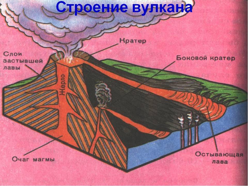 есть вулкан и его строение картинки воздавайте