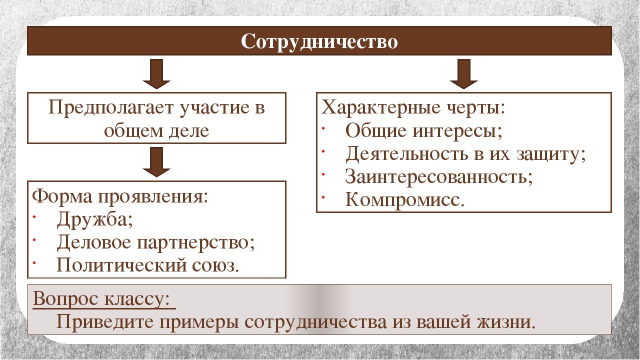 Предполагает участие в общем деле Форма проявления: Дружба; Деловое партнерст...