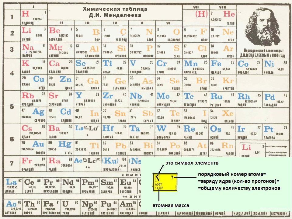 Таблица менделеева с распределением электронов по уровням