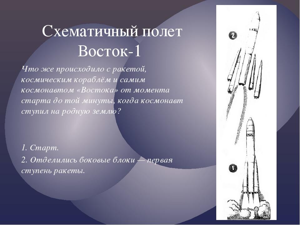 Что же происходило с ракетой, космическим кораблём и самим космонавтом «Восто...