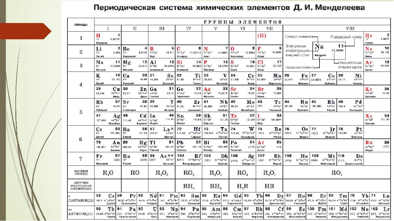 сорта картинка для печати таблица менделеева черно белая составу разрешается носить