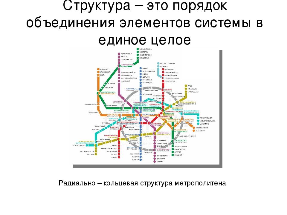 Структура – это порядок объединения элементов системы в единое целое Радиальн...