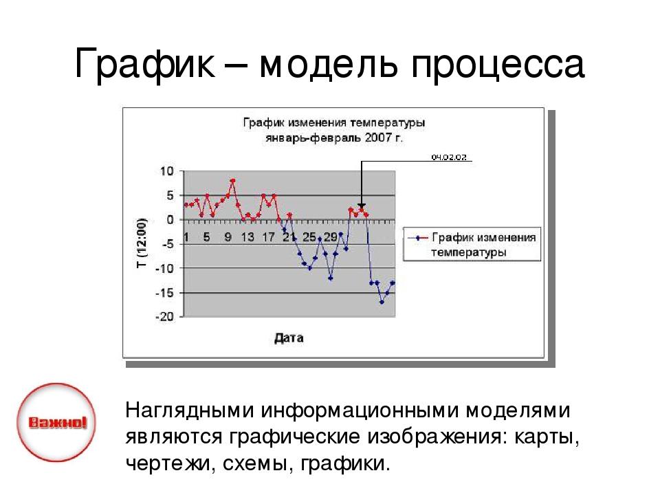 График – модель процесса Наглядными информационными моделями являются графиче...