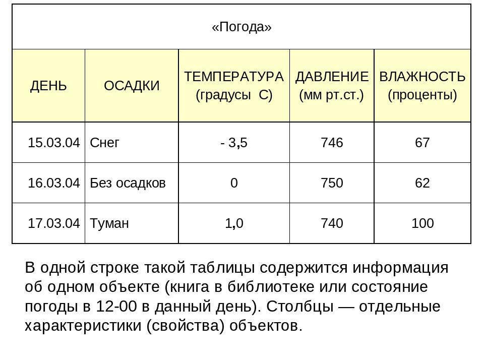 В одной строке такой таблицы содержится информация об одном объекте (книга в...