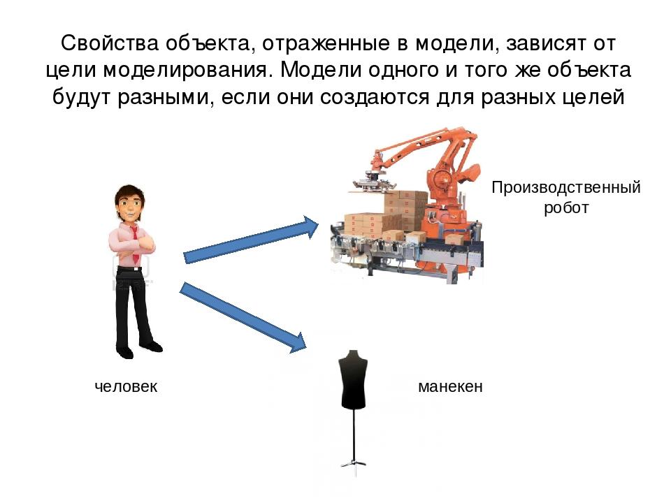 человек Производственный робот манекен Свойства объекта, отраженные в модели,...