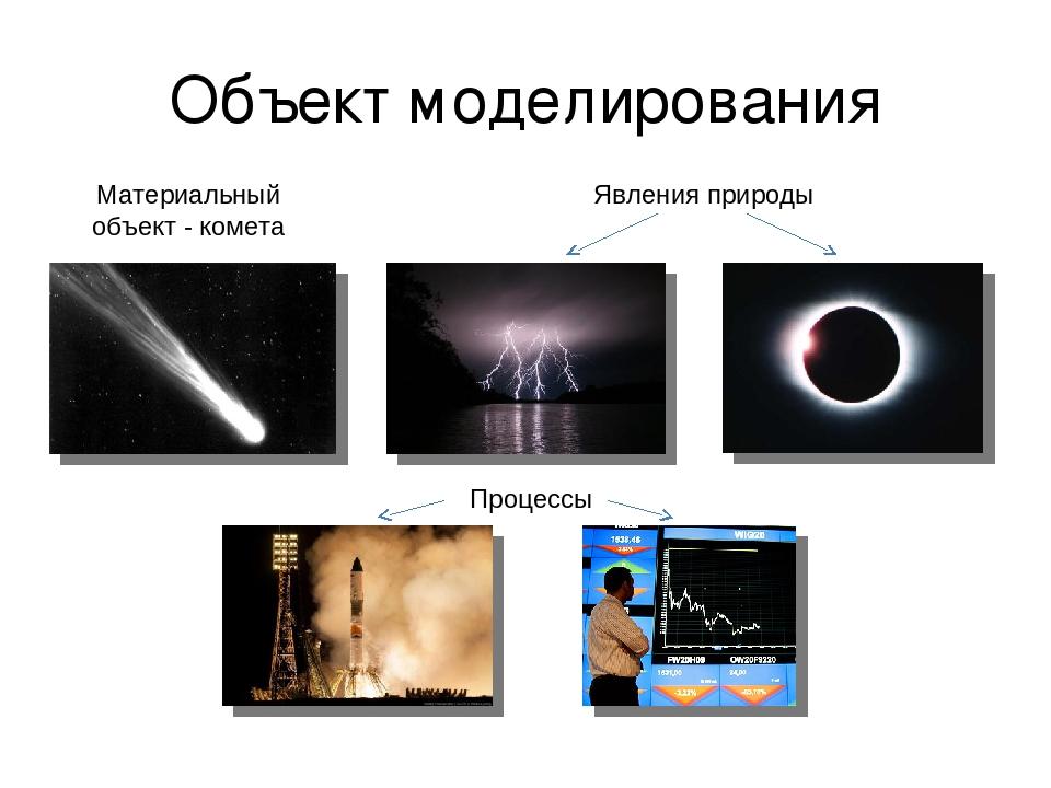 Объект моделирования Явления природы Материальный объект - комета Процессы