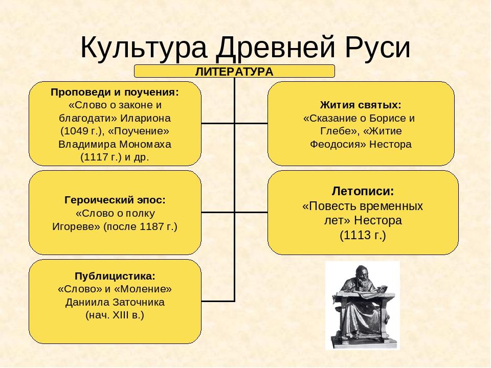 культура древней руси в 10-13 веках шпаргалка