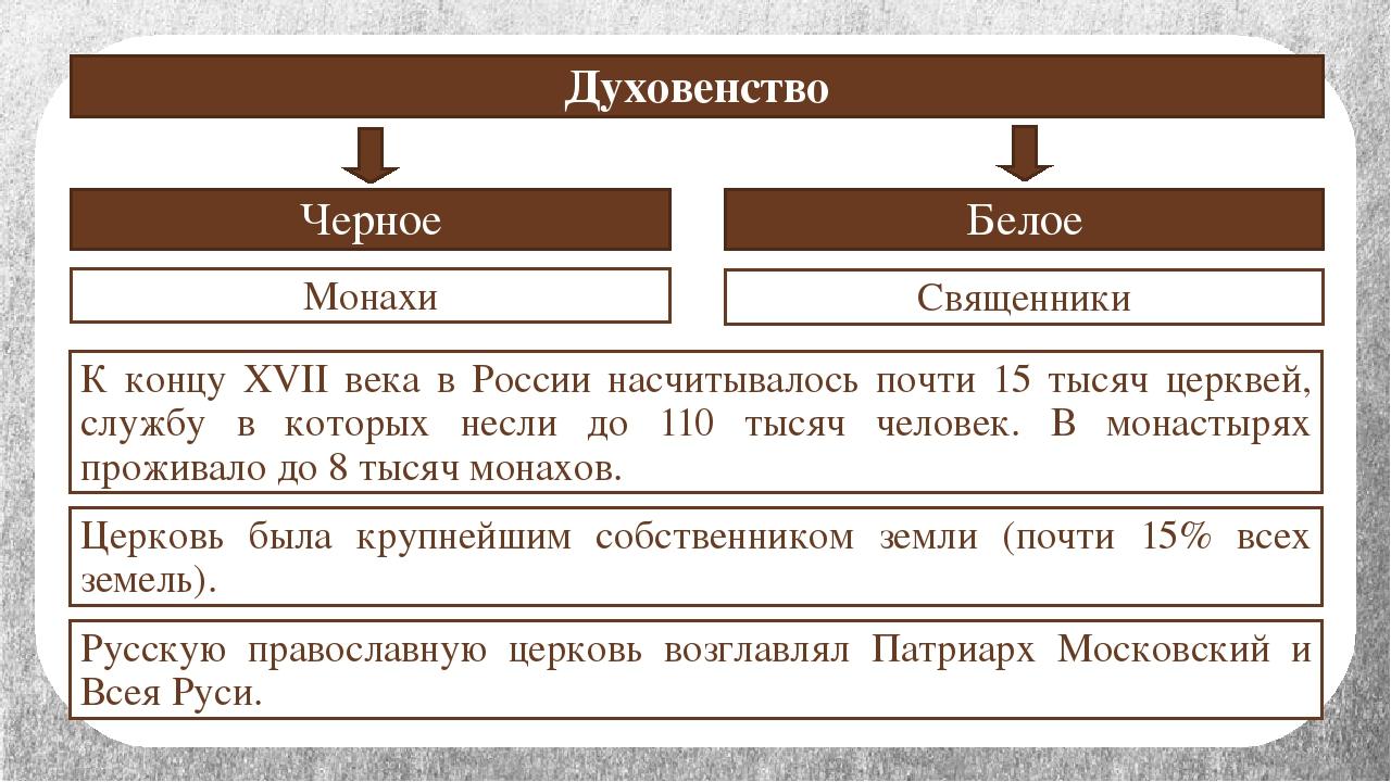 Духовенство Черное Белое Монахи Священники К концу XVII века в России насчиты...