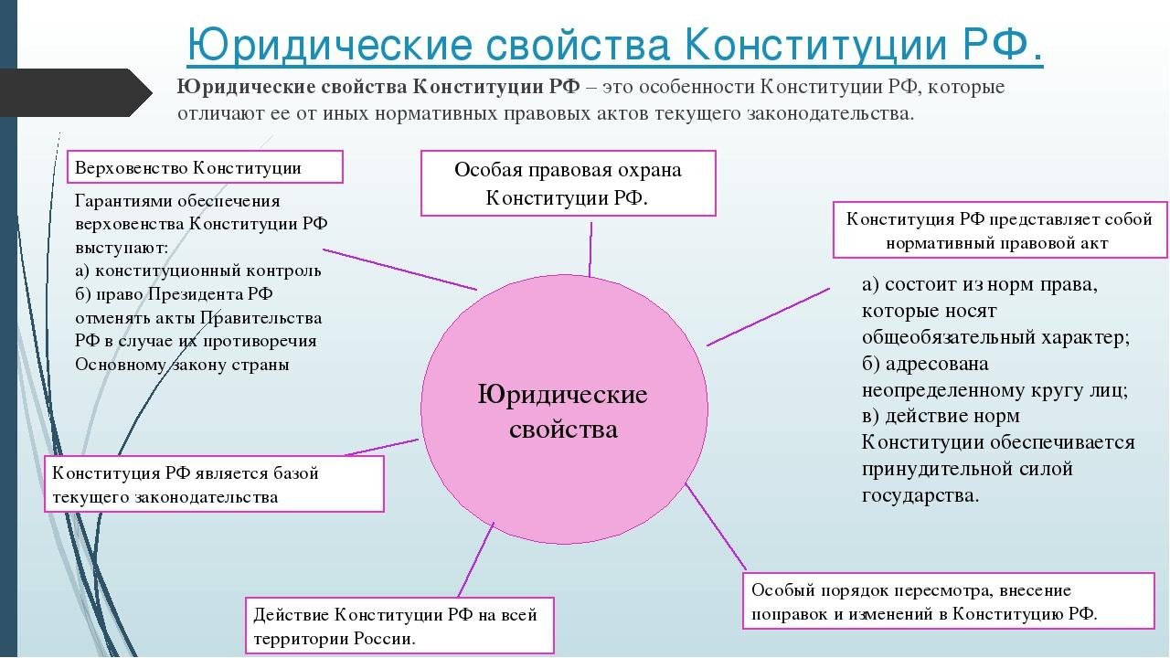 Основные черты и юридические свойства конституции