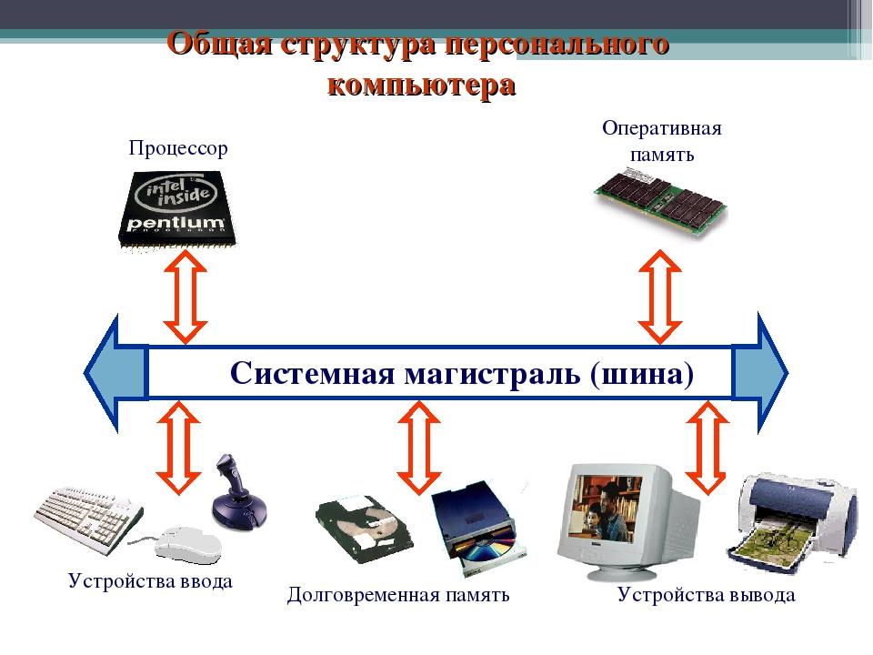 структура компьютера картинка хороший