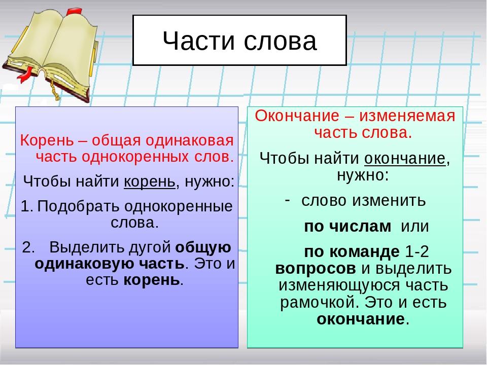 Части слова Корень – общая одинаковая часть однокоренных слов. Чтобы найти ко...