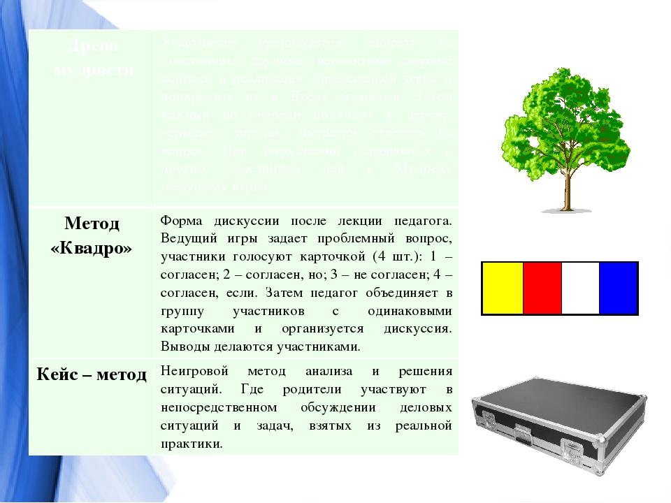 Древо мудрости Участникам предлагается записать на «листочках» трудные, непон...