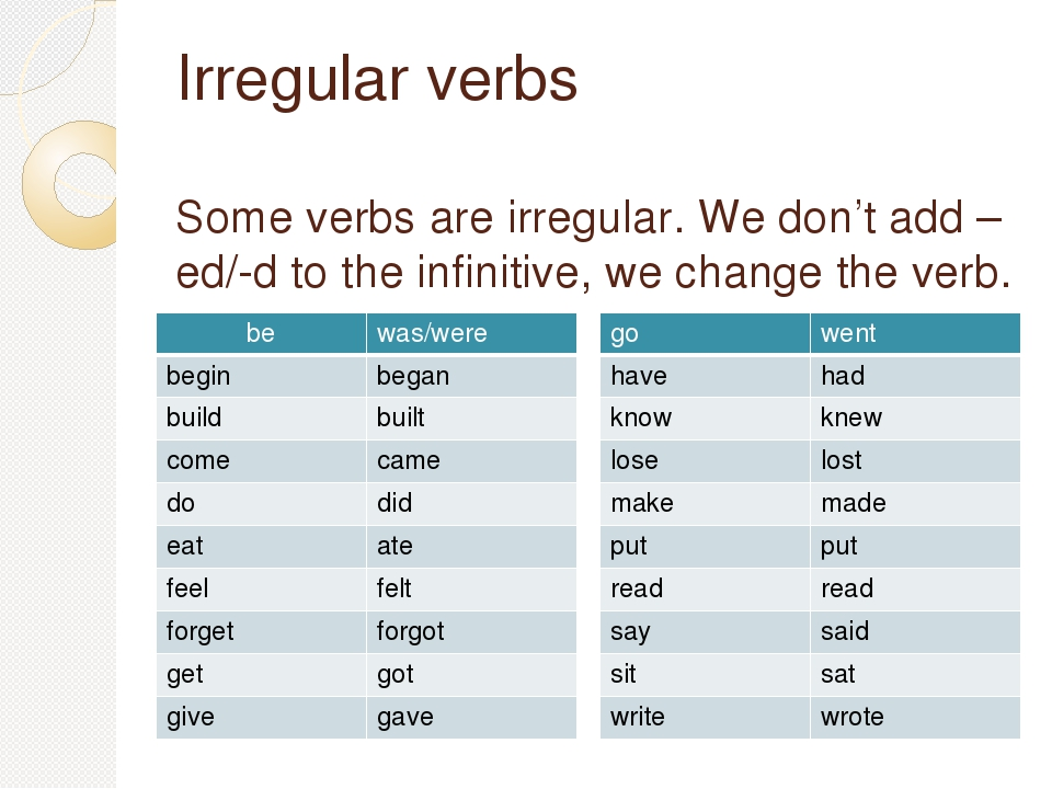 English language IRREGULAR VERB CHART