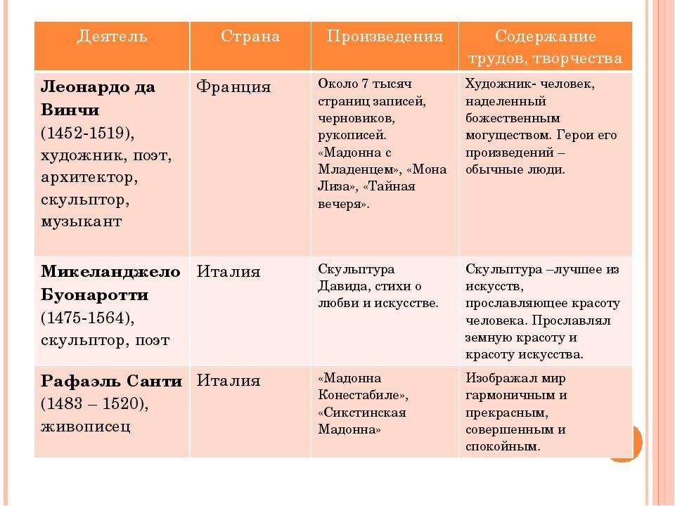 великие гуманисты европы таблица 7 класс