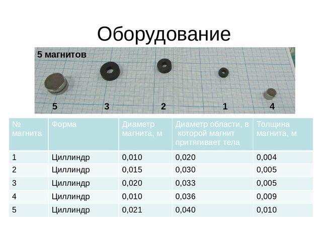 Оборудование 5 магнитов 5 3 2 1 4 № магнита Форма Диаметр магнита, м Диаметро...