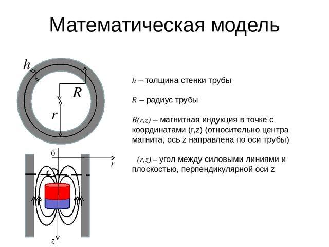 Математическая модель h R r α h – толщина стенки трубы R – радиус трубы B(r,z...