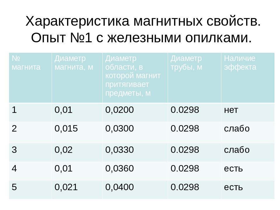 Характеристика магнитных свойств. Опыт №1 с железными опилками. № магнита Диа...