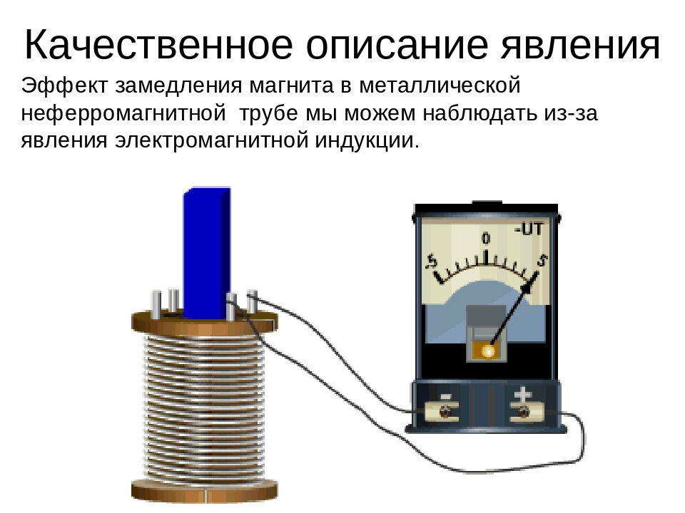 Эффект замедления магнита в металлической неферромагнитной трубе мы можем наб...