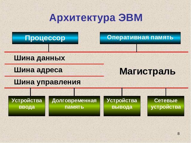 Гдз архитектура эвм тест 2