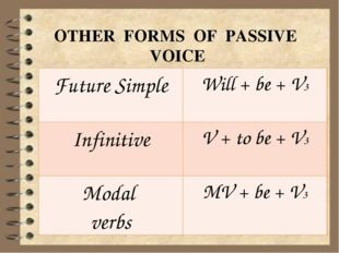 OTHER FORMS OF PASSIVE VOICE FutureSimple Will+ be+ V3 Infinitive V +to be +
