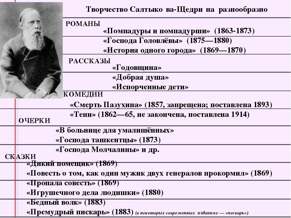 Творчество Салтыко́ва-Щедри́на разнообразно РОМАНЫ «Помпадуры и помпадурши»...