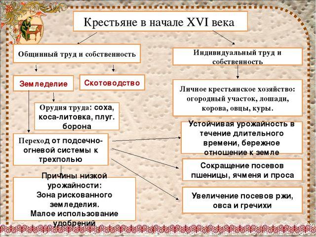 РОССИЯ НА ВЕРШИНЕ ЗЕМЛЕДЕЛЬЧЕСКОЙ ЦИВИЛИЗАЦИИ В 16 ВЕКЕ РЕФЕРАТ СКАЧАТЬ БЕСПЛАТНО