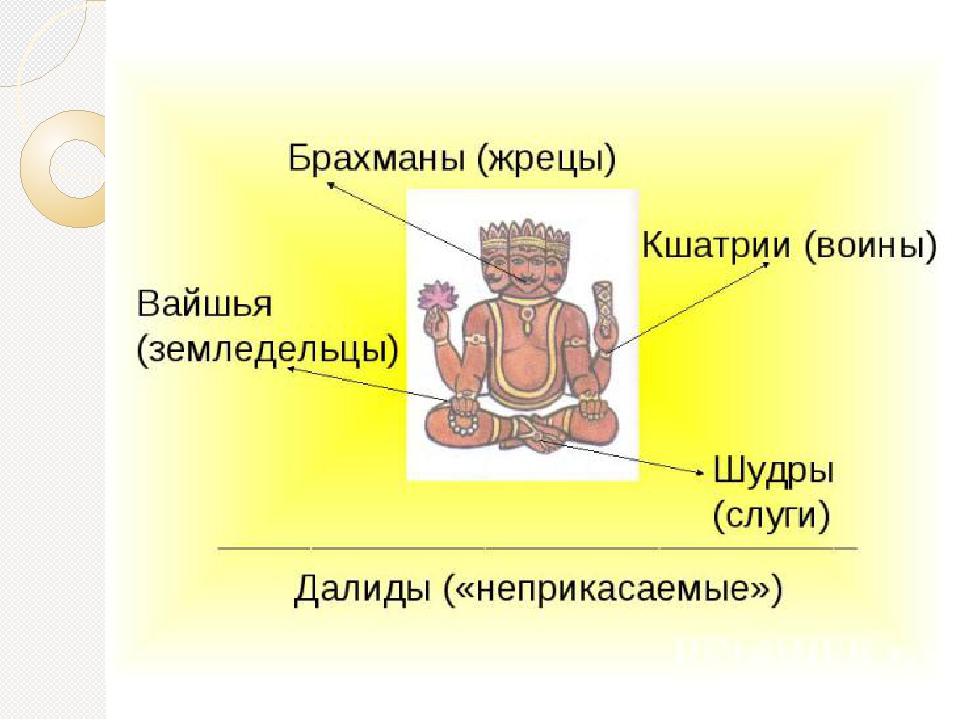 Система варн в древней индии