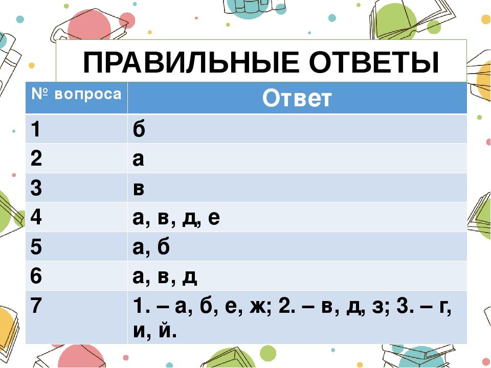 ПРАВИЛЬНЫЕ ОТВЕТЫ № вопроса Ответ 1 б 2 а 3 в 4 а, в, д, е 5 а, б 6 а, в, д 7...