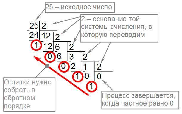 Перевод чисел в mathsemestrru