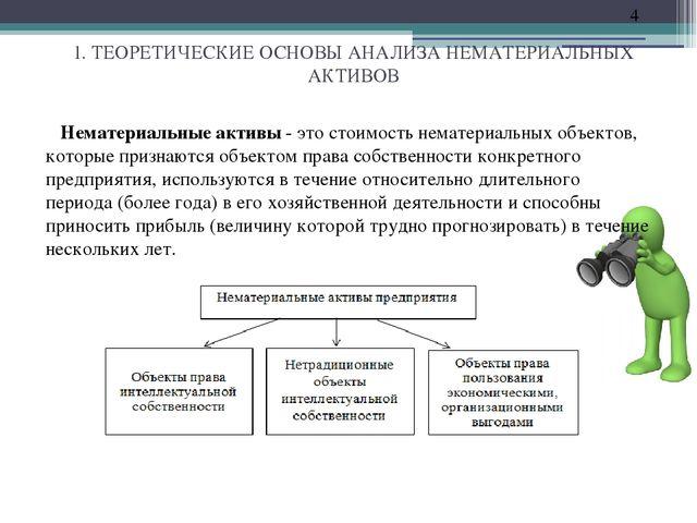 Методическая разработка презентации курсовой работы на тему  ТЕОРЕТИЧЕСКИЕ ОСНОВЫ АНАЛИЗА НЕМАТЕРИАЛЬНЫХ АКТИВОВ Нематериальные активы